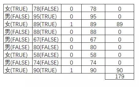 余姚会计培训:Excel函数太多太难学?