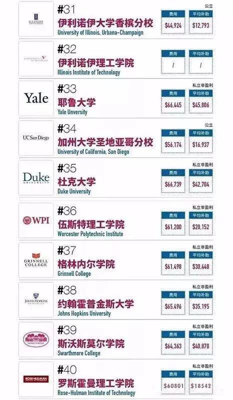 《福布斯》:最适合留学生的美国大学排名榜