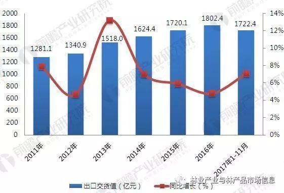 图表5:2011-2017年家具制造业出口交货值情况(单位:亿元,%)