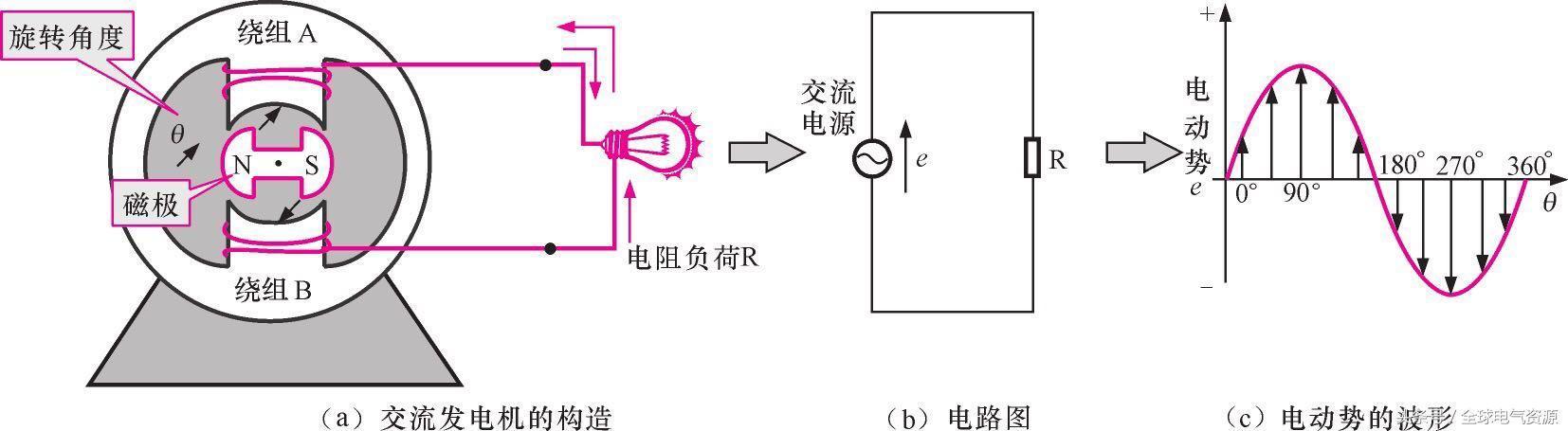 气球发电机的原理_发电机原理