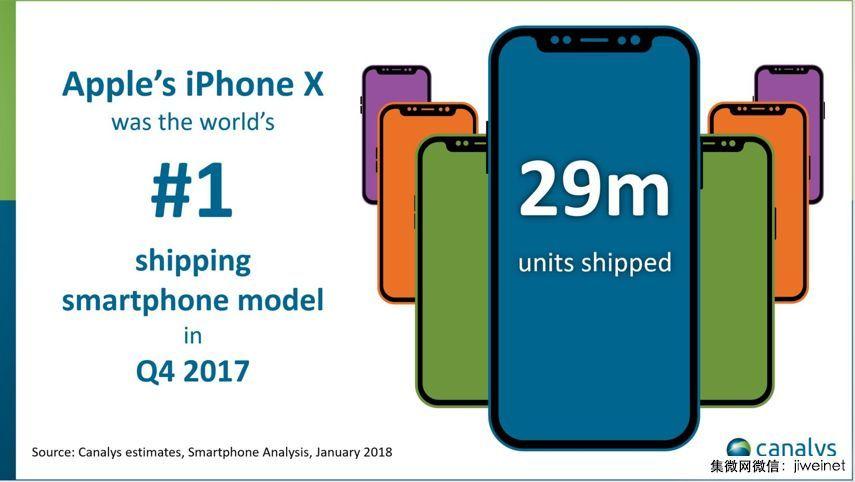 2017年第四季度,iPhone X出货量达2900万台,中国贡献700万