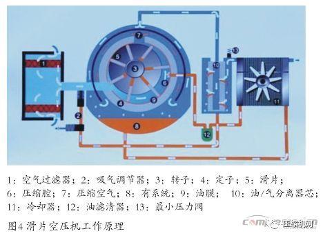 在吸气过程中,空气经由过滤器被吸入压缩腔,并与喷入主机内的润滑油图片