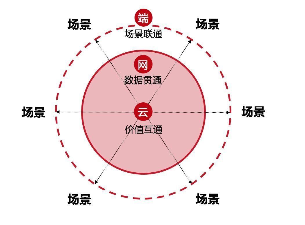 刘强东再谈无界零售:场景无限、货物无边、人企无间的照片 - 2