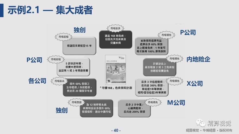 保险产品网络宣传文案 保险互联网营销方案