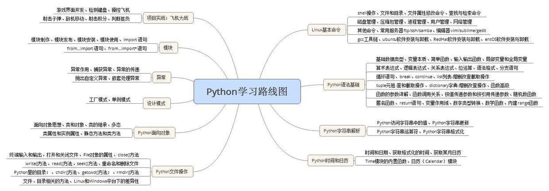 Python基础入门教程,Python学习路线图