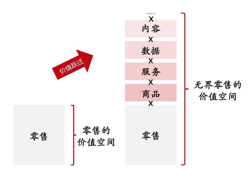 刘强东再谈无界零售:场景无限、货物无边、人企无间的照片 - 3