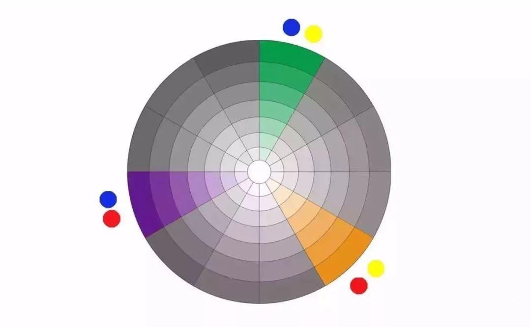 橙(红+黄),绿(黄+蓝),紫(红+蓝) 12色轮就是由原色,二次色,三次色