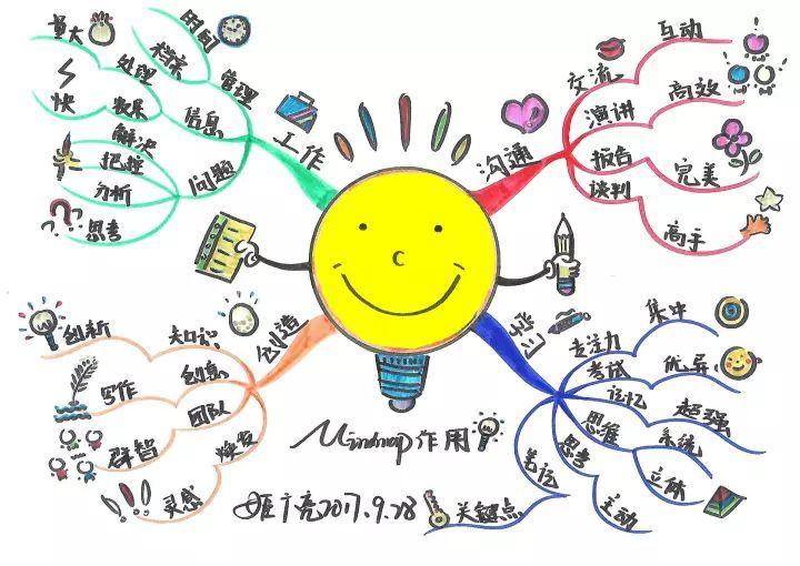 教育 正文  ▲ 思维导图能把一长串枯燥的信息变成一幅易于理解的图画图片