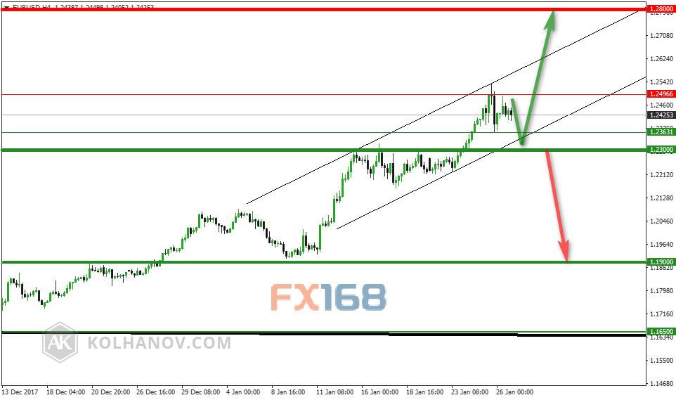策略师:欧元/美元本周走势前瞻