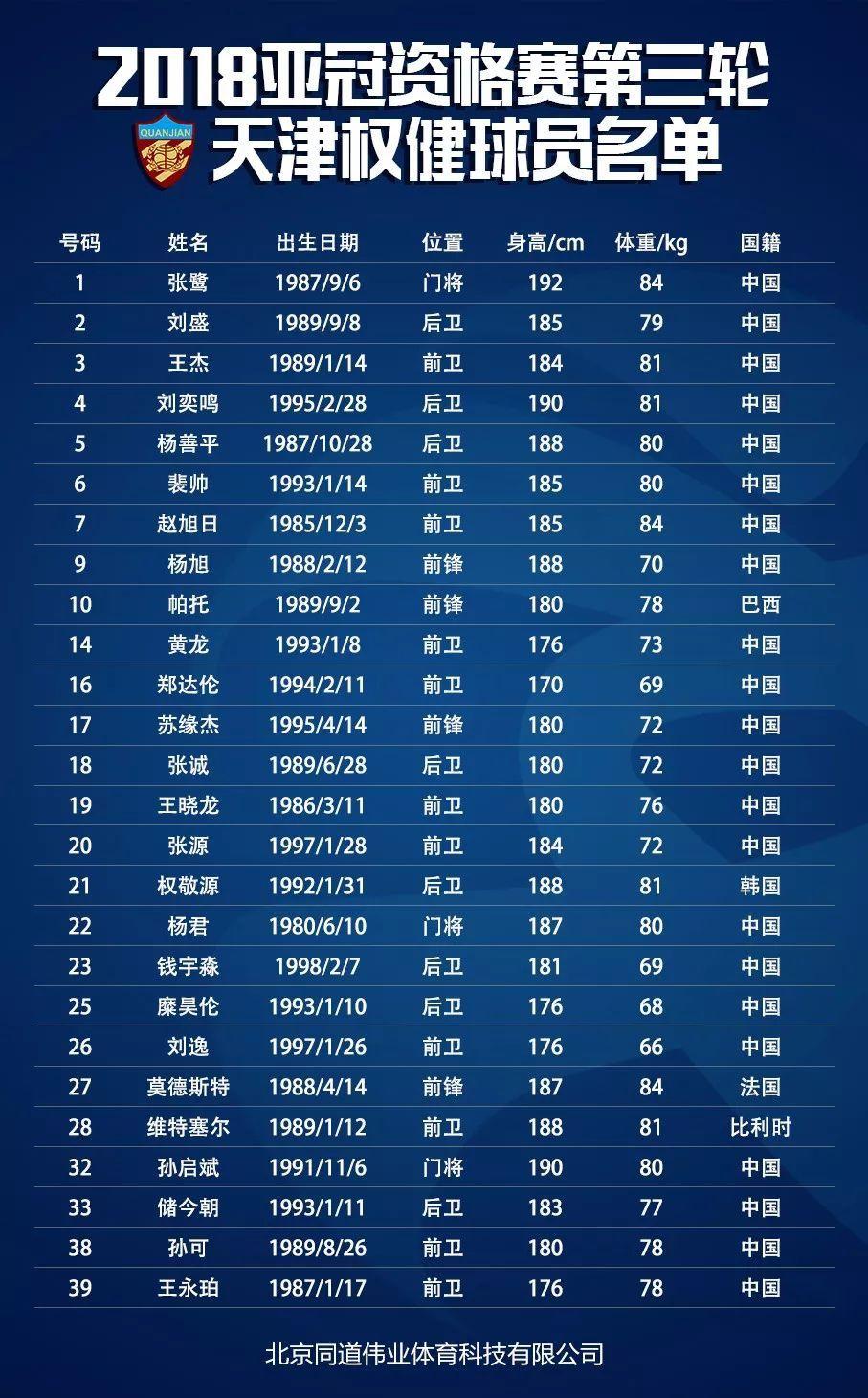 天津权健—亚冠资格赛全名单