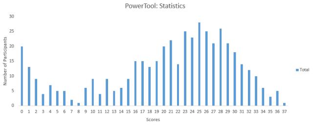 阅读更多关于《重磅 :考察数据科学家和分析师的41个统计学问题》
