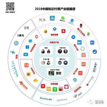 2018中国知识付费产业链图谱