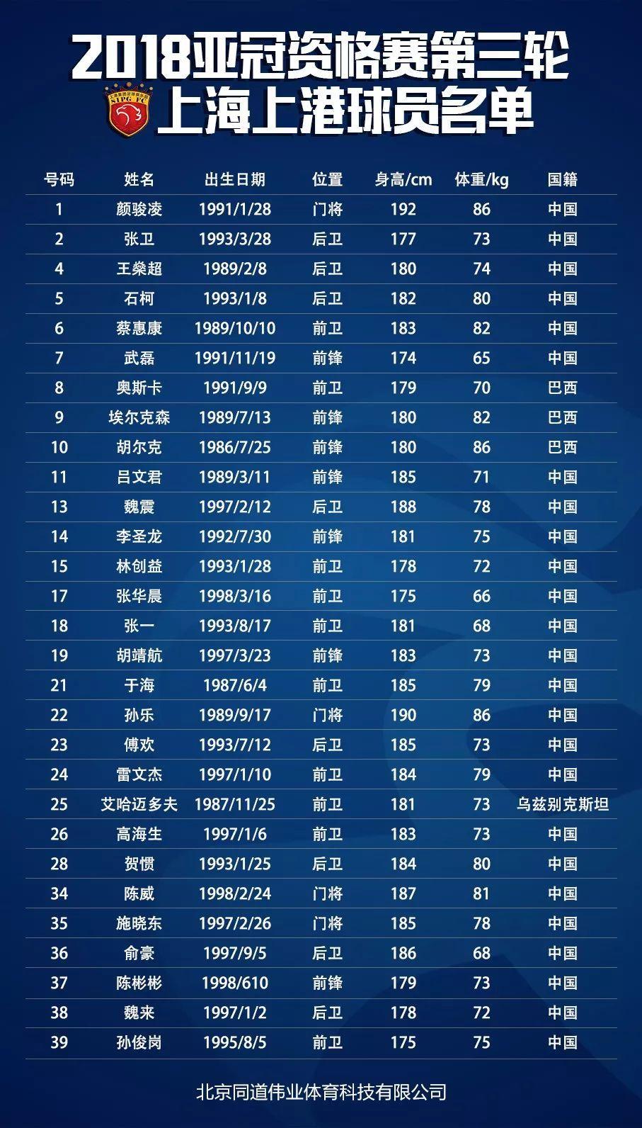 上海上港—亚冠资格赛全名单