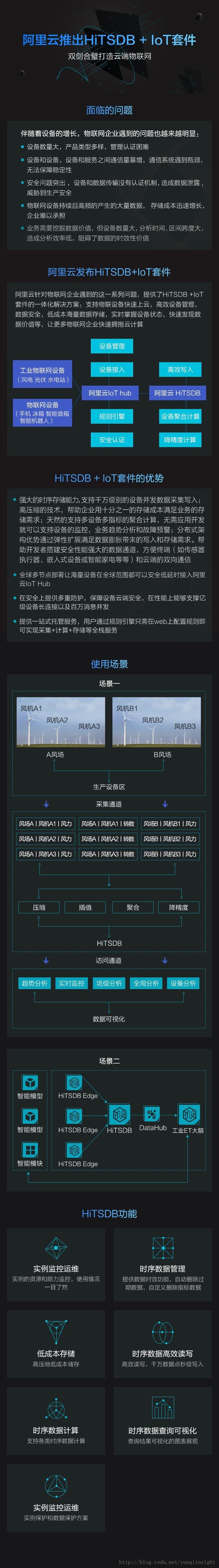 一张图看懂阿里云新发布的物联网设备上云神器——HiTSDB + IoT套件
