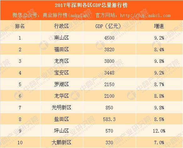 2019 深圳各区gdp_深圳各区gdp排名2020
