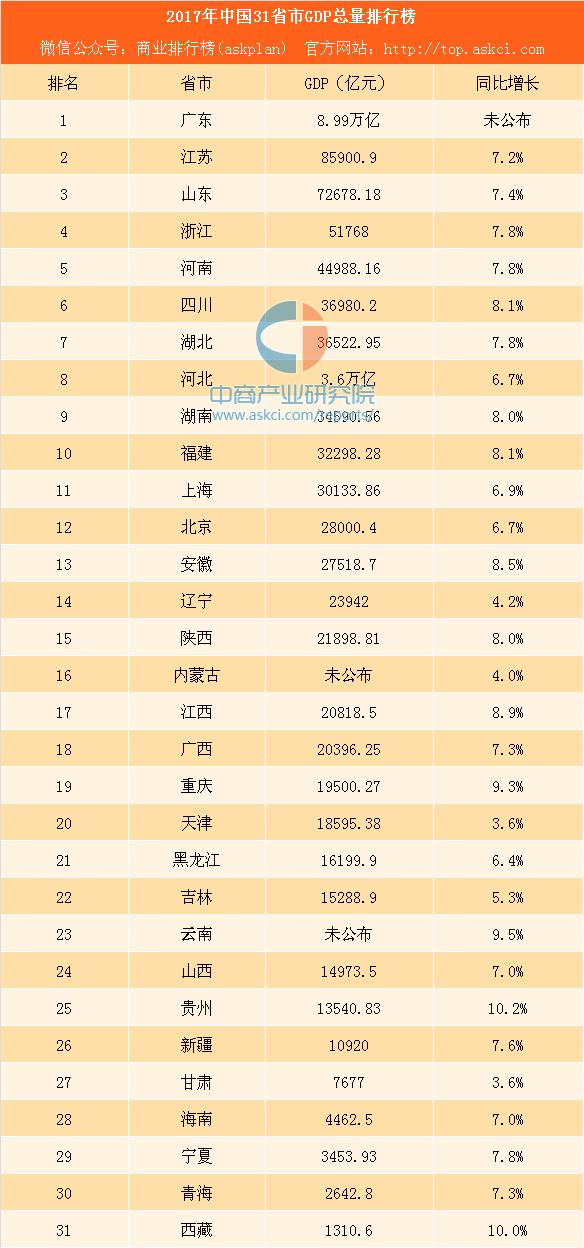 2020中国31省gdp排名_变局 2020中国31省份GDP排名更新 这4个省份强势反超