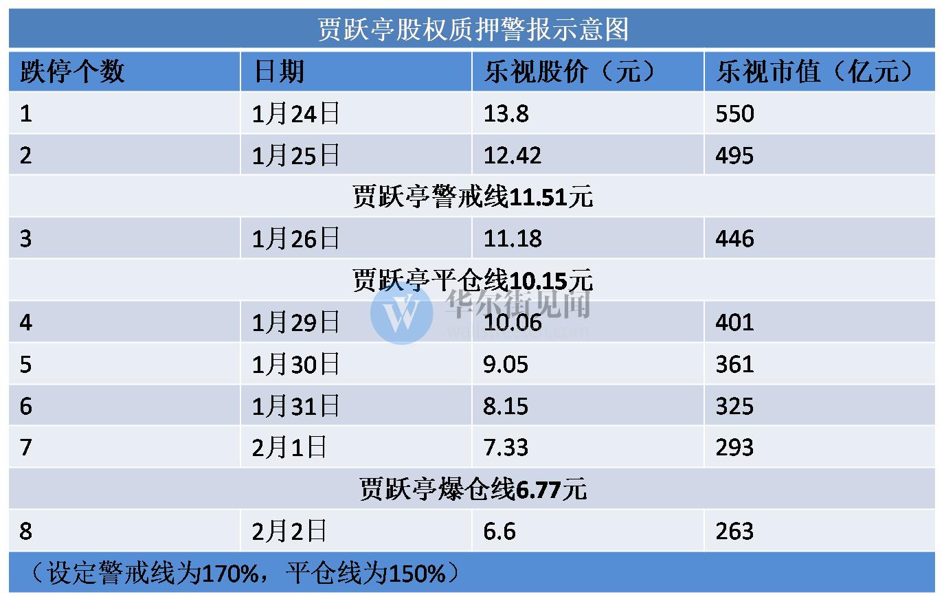 """连续四天跌停 """"贾老板""""很快就要面临爆仓危机 - yuhongbo555888 - yuhongbo555888的博客"""
