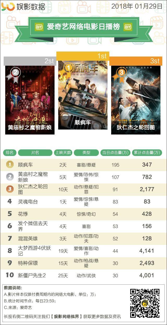 影音播放排行_娱影排行丨2018.1.29网络影视播放排行榜