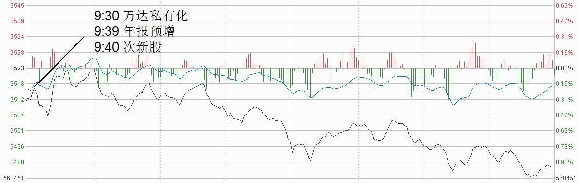 涨停板追踪:万达私有化躁动市场 难改指数2连阴