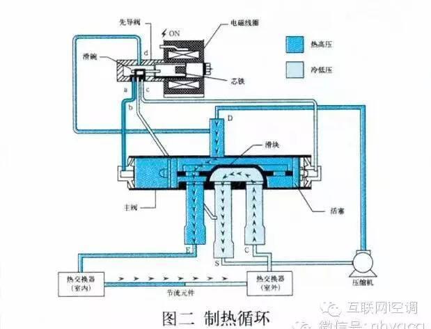 空调四通阀原理结构与检修更换图片