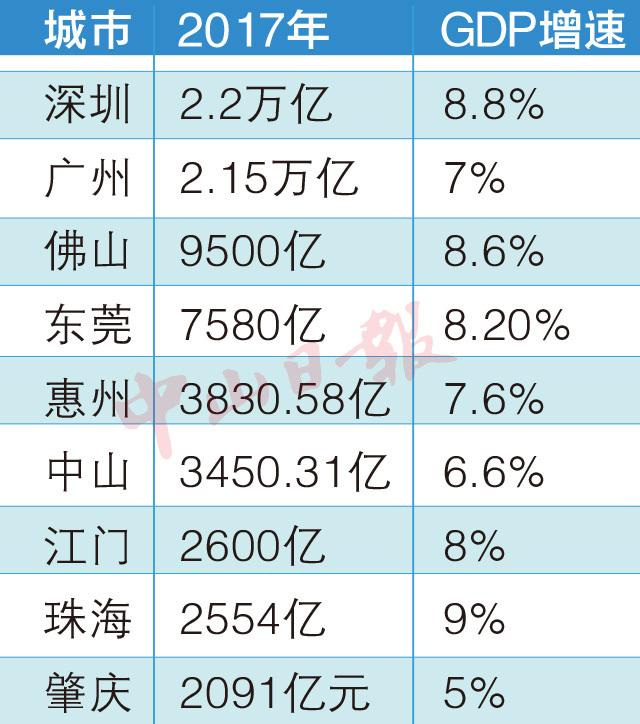 中山gdp排名2021_中山大学