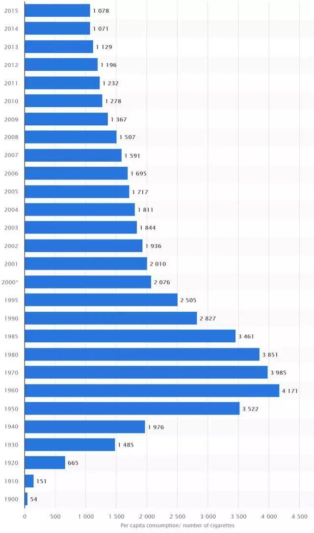 1900年以来,美国药草人均消费量