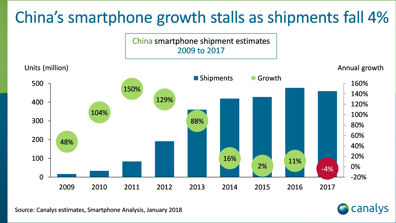 中国智能手机成长告终,2017 年衰退 4%