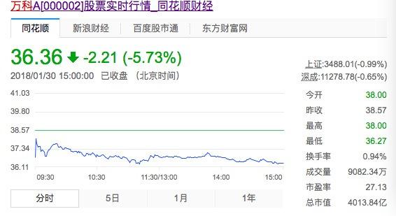 """刘姝威""""喊一嗓子"""",万科股价蒸发近250亿元"""