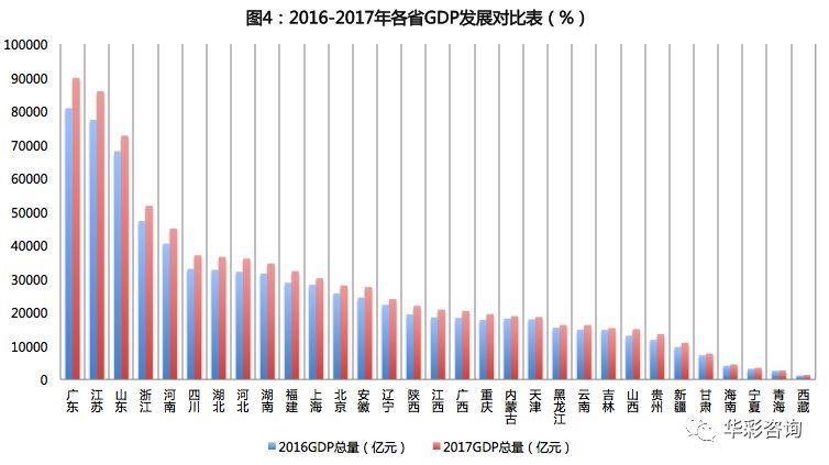 中国各省gdp数据_2020gdp中国各省排名