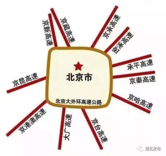 """北京""""七环""""今年6月底正式成环,河北这些地儿将迎大发展!"""