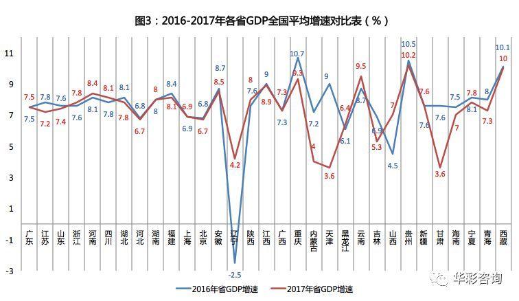 2017年各省人均gdp_2020年各省gdp