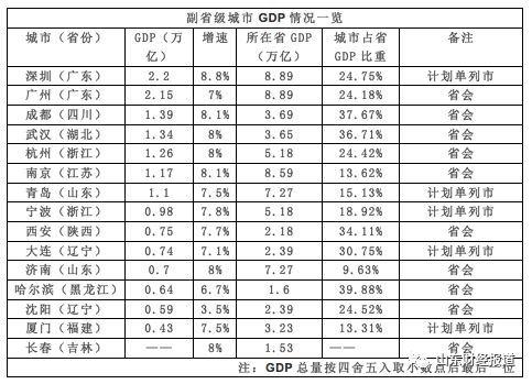 省级gdp_2016全国各省GDP排名出炉 山西居然排在这里