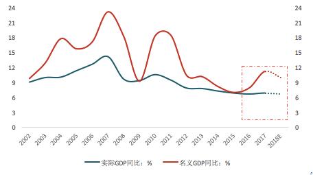 窄口径gdp_一季度GDP同比下降6.8 3月主要经济指标降幅明显收窄