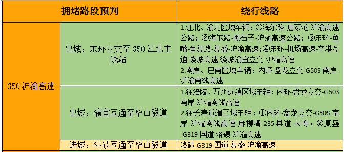 出行必读!重庆高速发布2018春运出行指南