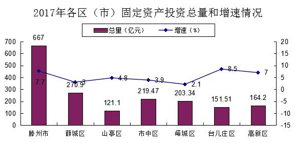 台儿庄区gdp2021_台儿庄区的经济