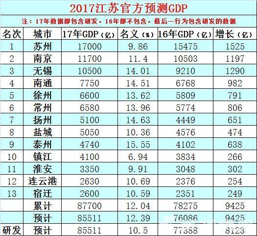 徐州gdp排全国第几_徐州及各区县2020年GDP排名出炉