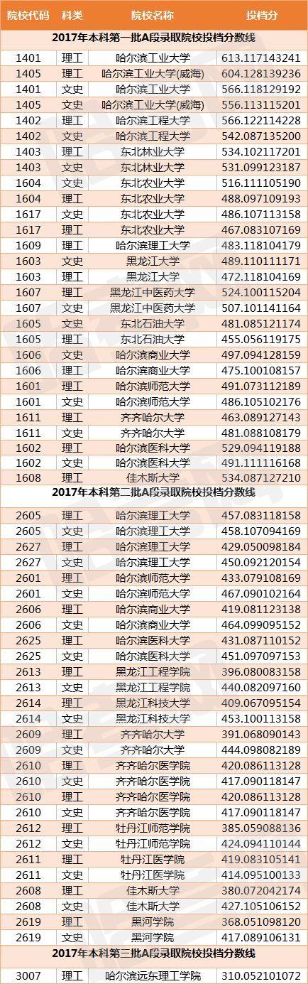 2018黑龙江省大学排行出炉!录取分数曝光,哪所大学性价比最高?