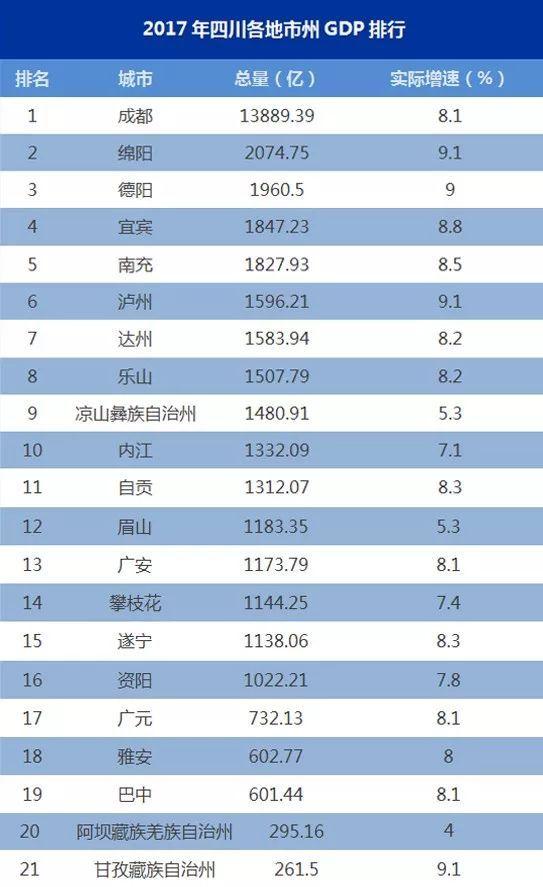 四川几个地区gdp排名_2017中国城市gdp排行榜 中国城市GDP排名 12省份公布2017GDP增长数据 ...