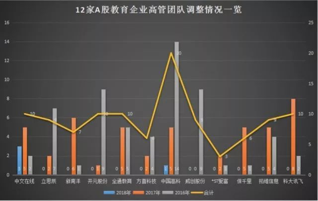 A股教育上市公司高管变动榜:中国高科、中文在线谁居榜首|蓝鲸榜单