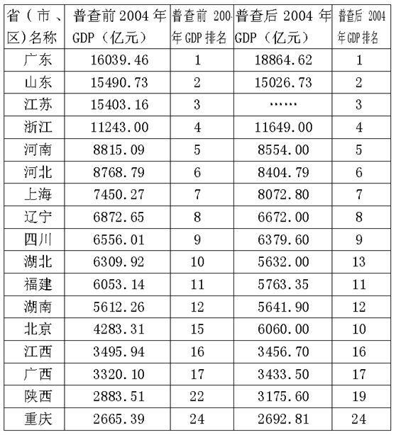 中国现在真实经济总量_现在的中国图片