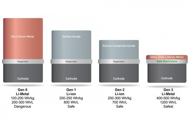 锂金属电池开始销售,首批客户为无人机,续航力拉长至 1 小时