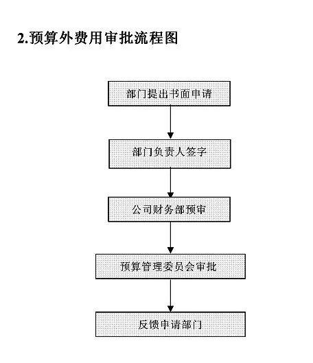 余姚会计培训:史上最全财务部工作流程图