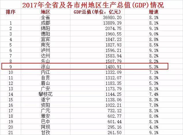 四川2017gdp_好厉害 宜宾GDP要跻身四川前三了,然而网友却 ..