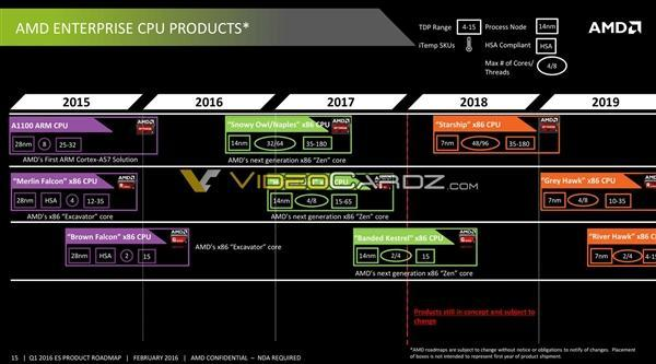 "AMD 48核心神秘""星舰""现身"