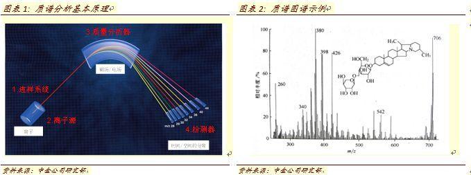 质谱:临床检测的下一个百亿蓝海