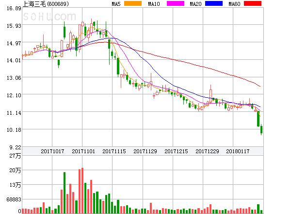 上海三毛盘中异动大跌-5.04%。