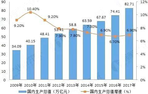 未来中国经济发展趋势分析
