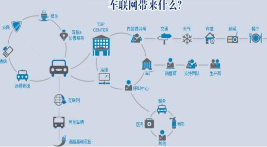 国立汽服牵头车联网产业 国立车宝构建大数据平台