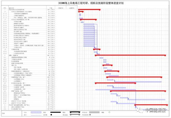 初心不改,无问西东中国海装海上风电批量化运行数据全场第一