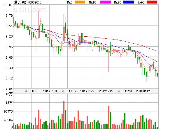 银亿股份盘中异动大跌-9.87%。